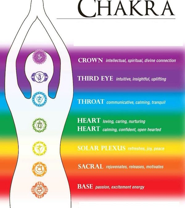 How Densities and Chakras are Related